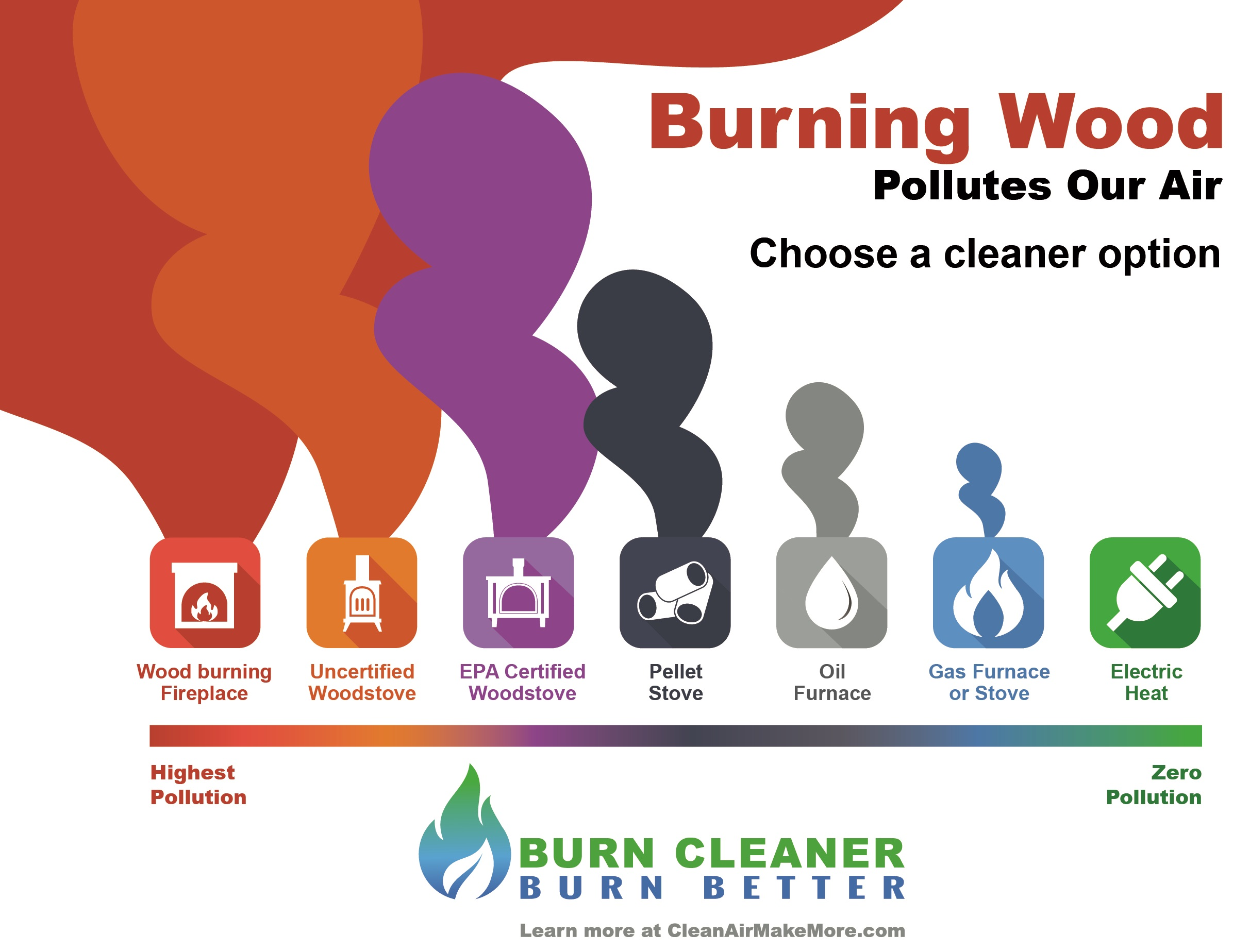 clean air make more this winter burn cleaner burn better